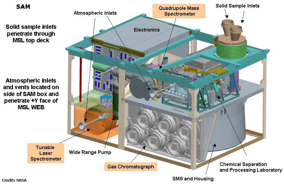 Schema sample analysis at mars experiment